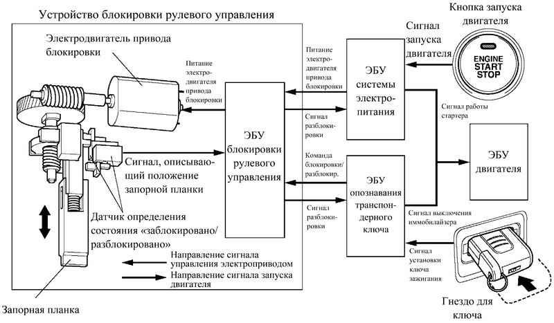 Схемы блокировки двигателя автомобиля