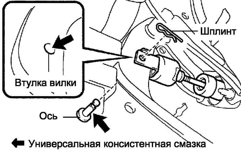 Схема установки вилки толкателя главного цилиндра сцепления с осью.  Следует устанавливать ось с правой стороны...