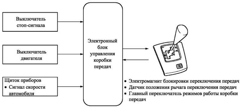 Блок-схема механизма