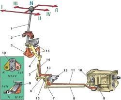 Механизм упpавления переключением пеpедач автомобилей семейства УАЗ–3741