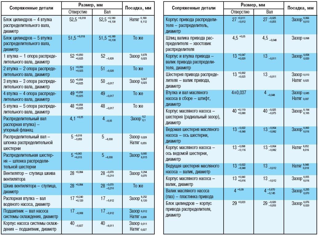 инструкционная карта ремонта цилиндро поршневой группы двигателя
