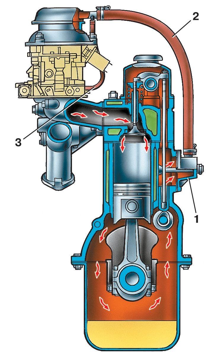 Схема вентиляции картера двигателя УАЗ.
