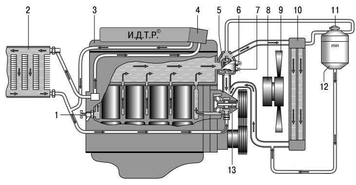 """Картинки взяты из Яндекса по фразе  """"система охлаждения двигателя """".  Похоже обе схемы имеют право на жизнь."""