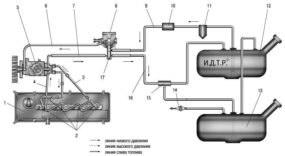 Схема системы питания дизельного двигателя: 1 - двигатель; 2 - форсунки; 3 - топливопроводы высокого давления...