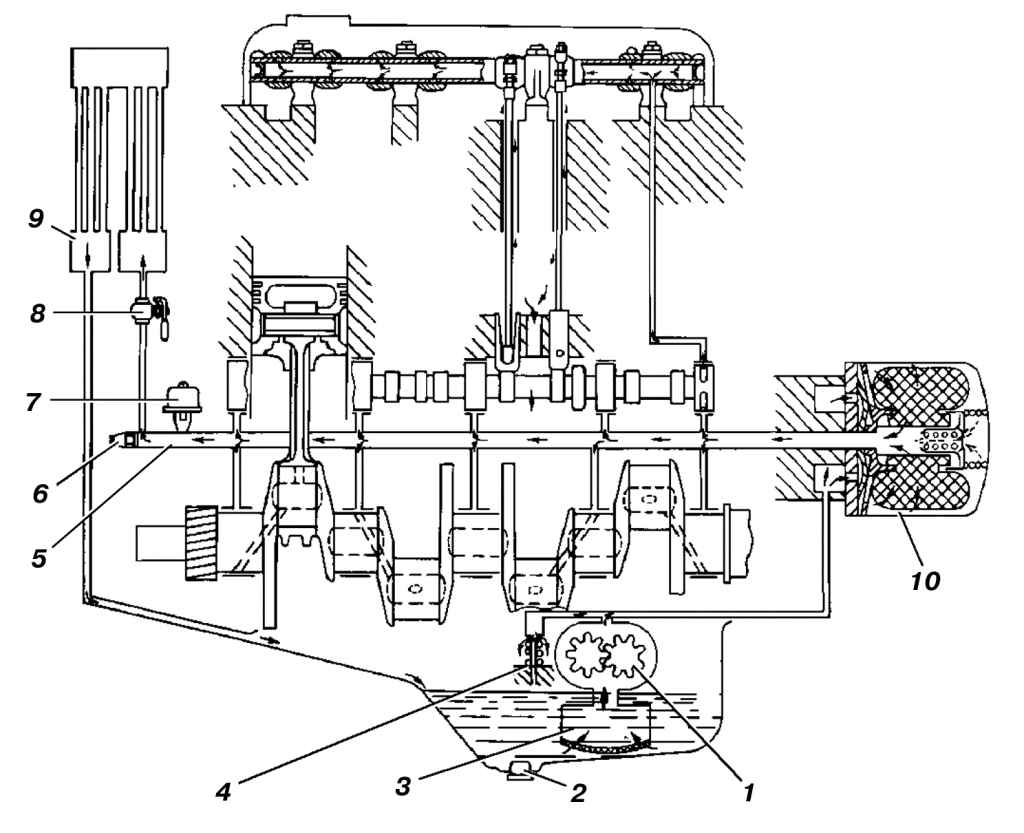 Схема смазочной системы показана на рис. 18.  1 - масляный насос; 2 - пробка сливного отверстия картера; 3...