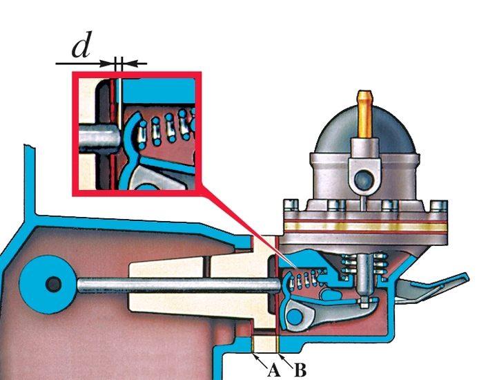 Схема контроля и регулировки выступления толкателя привода насоса: А - прокладка толщиной 0,27–0,33 мм; В...