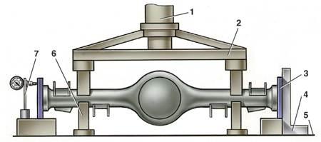 1 - гидроцилиндр.  7 - стойка индикатора.  Схема правки балки заднего моста.  ПОРЯДОК ВЫПОЛНЕНИЯ.  6 - упор.
