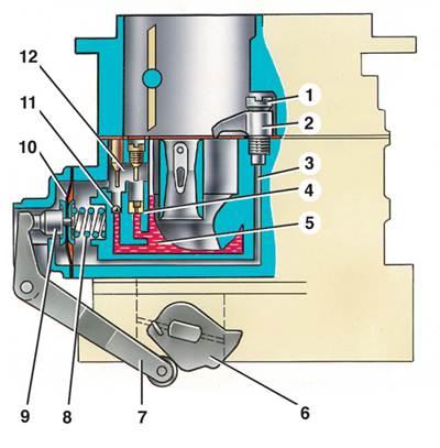 Схема главной дозирующей системы карб.ратора и эко ностата (распылитель эконостата находится во второй камере...