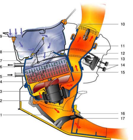 Схема работы отопителя: 1 -воздухораспределительная крышка; 2 - электродвигатель вентилятора; 3 - крыльчатка; 4...