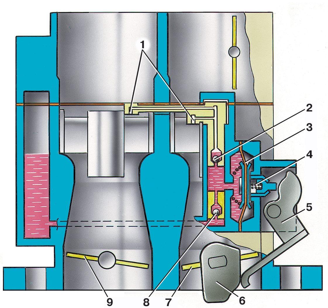 Рис. 14.  Схема ускорительного насоса карбюратора ДААЗ-2108: 1 -топливный канал; 2 - поплавковая камера; 3,4...