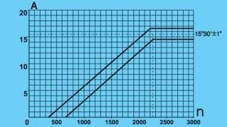—31. Характеристика центробежного регулятора опередителя зажигания 30.3706-04