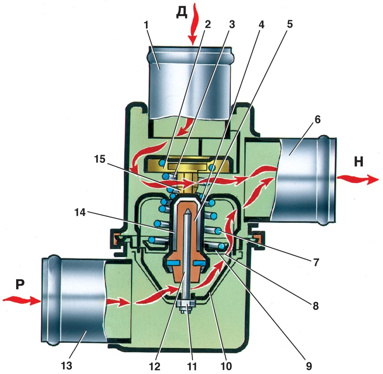 На предыдущем изображении показана конструкция системы охлаждения, на этом мы покажем термостат в разрезе.