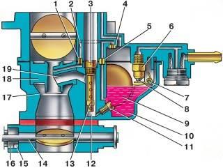 —82. Схема главной дозирующей системы карбюратора и эконостата (распылитель эконостата находится во второй камере карбюратора. На схеме он условно показан в первой камере)