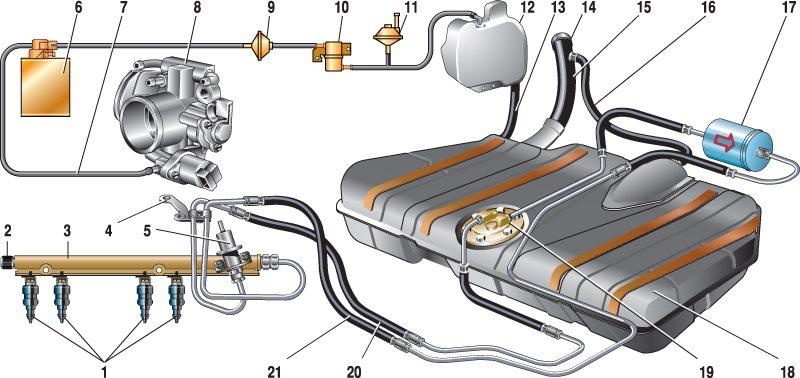 Схема системы питания двигателя ВАЗ-2114, 2115, 2113.  Система питания двигателя автомобиля предназначена для очистки...