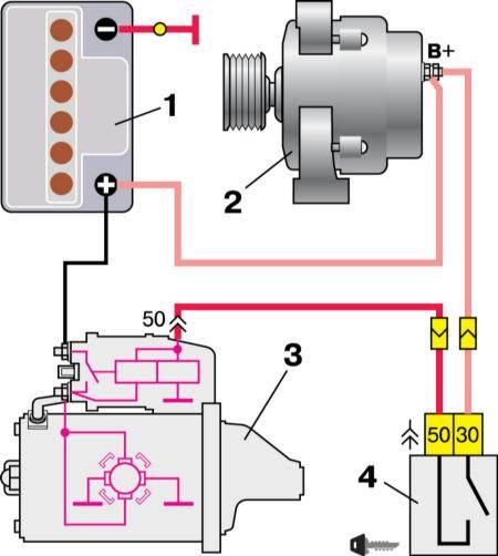 1 - аккумуляторная батарея 2 - генератор 3 - стартер 4 - выключатель зажигания.