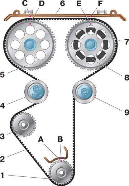Схема привода распределительных валов: 1 - зубчатый шкив коленчатого вала двигателя; 2 - прилив на крышке масляного...