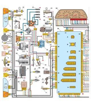 Схема электрооборудования автомобиля ВАЗ-2115-01 (левая половина): 1 – блок-фары; 2 – противотуманные фары; 3 – датчик температуры воздуха; 4 – генератор; 5 – электродвигатель вентилятора системы охлаждения двигателя; 6 – датчик включения электродвигателя вентилятора; 7 – выключатель подкапотной лампы; 8 – колодка для подключения к звуковому сигналу однопроводного типа; 9 – звуковой сигнал; 10 – датчик уровня масла; 11 – датчики износа колодок передних тормозов; 12 – датчик уровня омывающей жидкости; 13 – свечи зажигания; 14 – датчик-распределитель зажигания; 15 – коммутатор; 16 – блок управления электромагнитным клапаном карбюратора; 17 – электромагнитный клапан карбюратора; 18 – концевой выключатель карбюратора; 19 – датчик скорости; 20 – стартер; 21 – аккумуляторная батарея; 22 – реле включения противотуманных фар; 23 – датчик уровня охлаждающей жидкости; 24 – датчик уровня тормозной жидкости; 25 – выключатель света заднего хода; 26 – датчик указателя температуры охлаждающей жидкости; 27 – подкапотная лампа; 28 – моторедуктор очистителя ветрового стекла; 29 – датчик контрольной лампы давления масла; 30 – колодка для подключения к электродвигателю омывателя заднего стекла; 31 – электродвигатель омывателя ветрового стекла; 32 – катушка зажигания; 33 – комбинация приборов; 34 – монтажный блок. Условная нумерация штекеров в колодках
