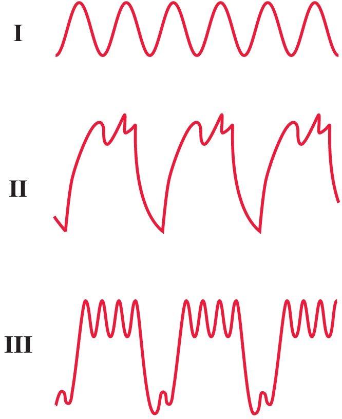 блока — форма кривой резко