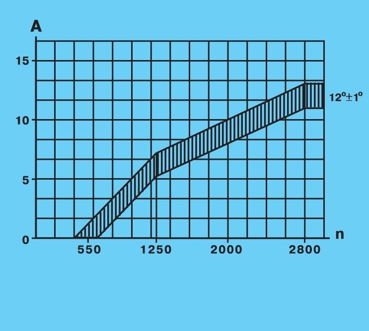 Lt b gt схема lt b gt зажигания ваз 2114 с впрыском lt b gt схемы генераторов lt b gt.