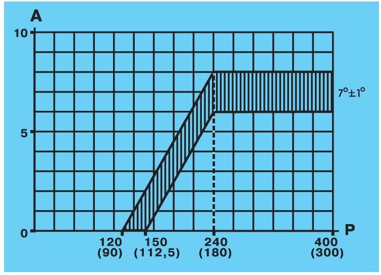 Характеристика вакуумного регулятора датчика-распределителя зажигания.