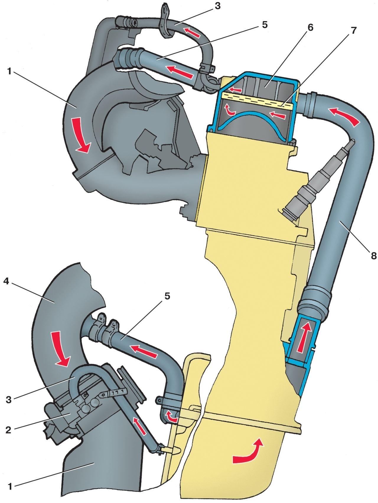Схема вентиляции картера двигателя: 1 - ресивер; 2 - дроссельный патрубок; 3 - шланг первого контура; 4...
