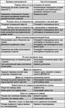 Неисправности кузова Лада Приора (Lada Priora), Ваз 2170, Ваз 2171, Ваз 2172...
