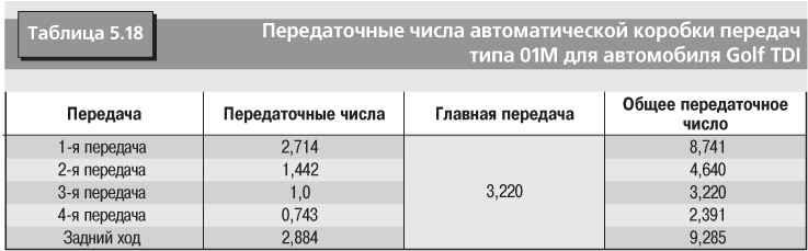 Передаточные числа автоматической коробки передач типа 01М для автомобилей Golf III и Vento с двигателем АВS...